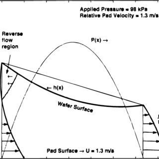 Case (c): Effect of reduced relative pad velocity on