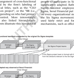 different ways of operating cross functional teamwork download scientific diagram [ 844 x 1341 Pixel ]