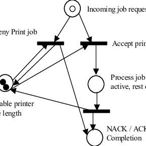 (PDF) Software Design and Testing Using Petri Nets: A Case