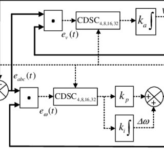 The block diagram of the PID controller with derivative