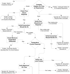 overview of the oae diagnostic logic tree showing key decision processes in boxes and operating states [ 850 x 1152 Pixel ]