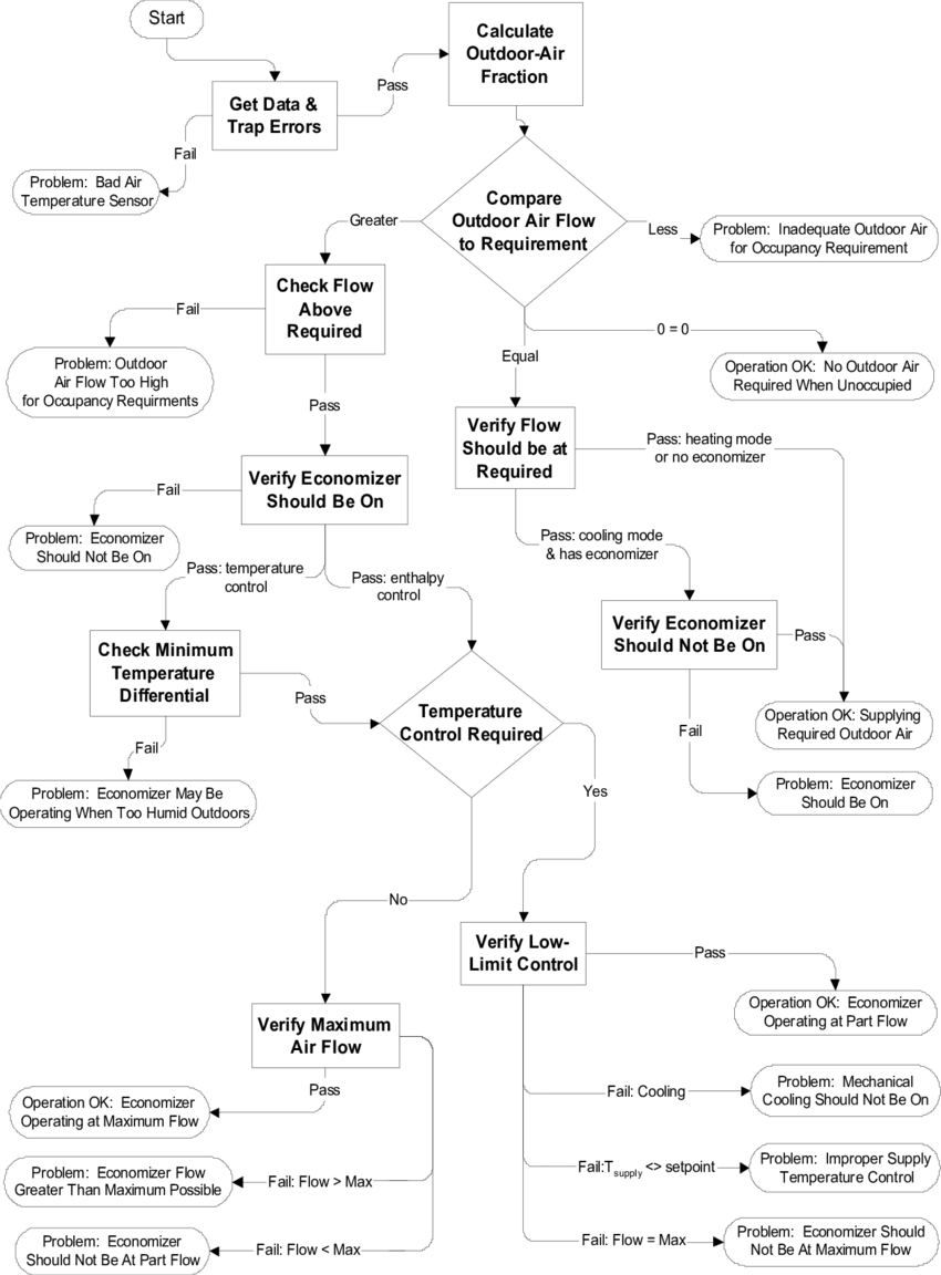 hight resolution of overview of the oae diagnostic logic tree showing key decision processes in boxes and operating states
