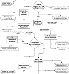 overview of the oae diagnostic logic tree showing key decision processes in boxes and operating [ 850 x 1152 Pixel ]