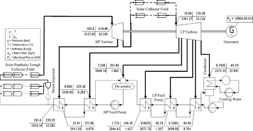 Schematic of 30 MW e stand-alone solar PTC power plant