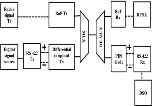 Fig. 1. Block diagram of WDM link- experimental set-up