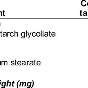 (PDF) Formulation and Evaluation of pH-Responsive Mini