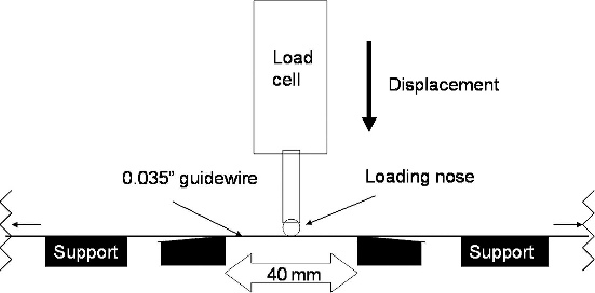 ¤ Diagram of the tensile strength testing machine. The