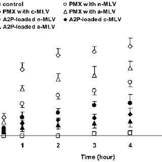 HPLC chromatogram of simultaneous determination of