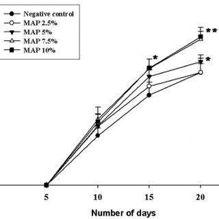 (PDF) The Effect of Methylsulfonylmethane on Hair Growth