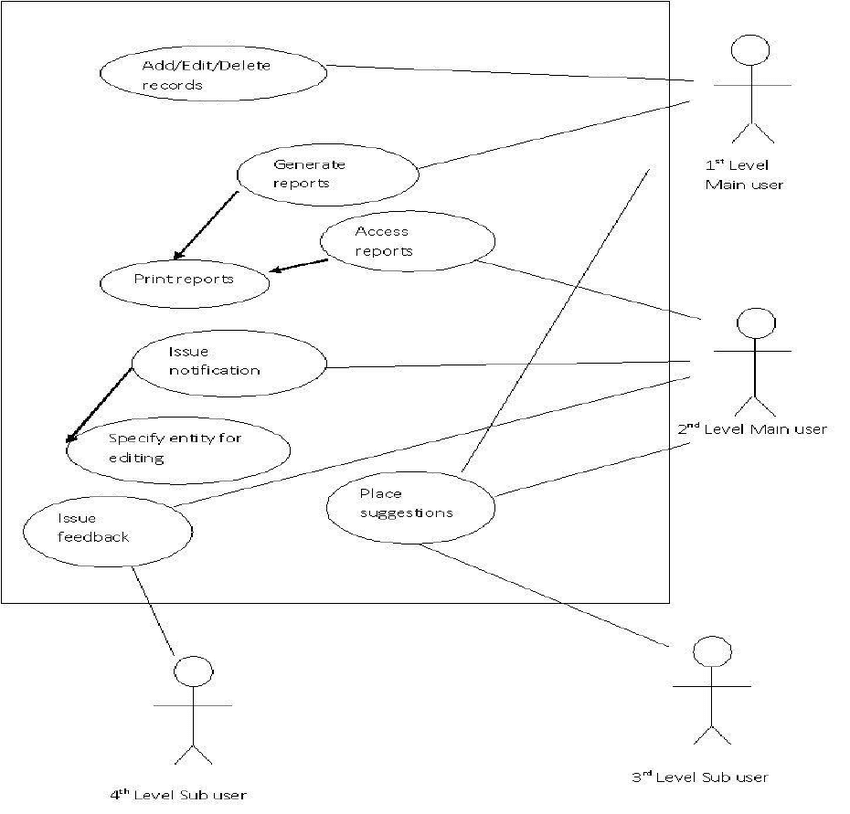 Use case diagram for clinic management system