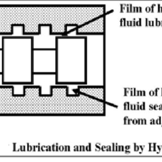 (PDF) Hydraulic Actuator Systems with Non-Newtonian
