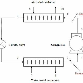 Figure 2. Pressure-Enthalpy diagram for vapour compression