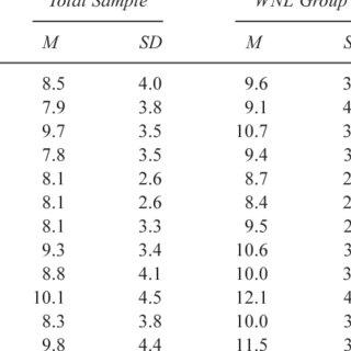 of Wechsler Intelligence Scale for Children-Third Edition