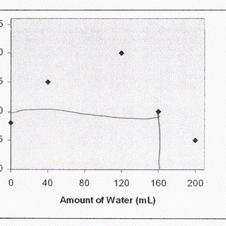 (PDF) … of line graph question interpretation with