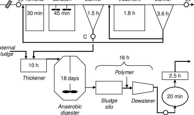 | Schematic diagram of the sewage treatment process (Umeå