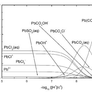(PDF) Chemical speciation of environmentally significant