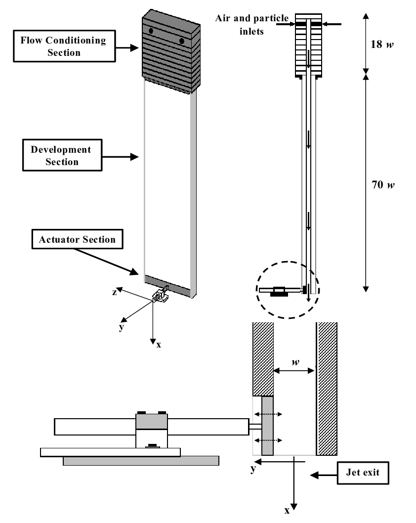 hight resolution of particle laden jet facility and actuator detail w is the width of the channel