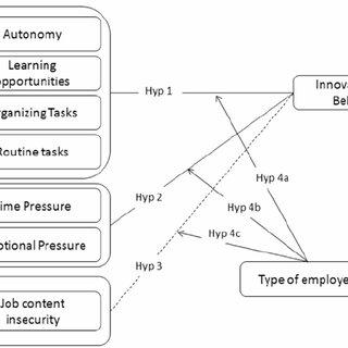 (PDF) Job Design and Innovative Work Behavior: One Size