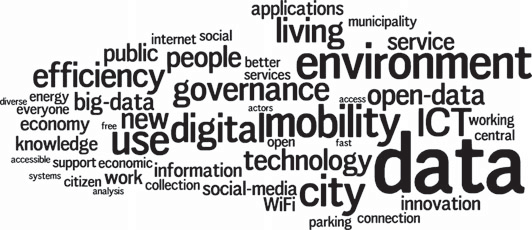 Word cloud of the words most commonly used to describe