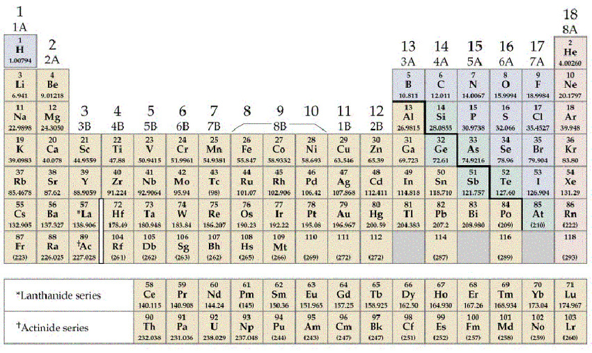 diagram of modern periodic table architectural program and 2 in its form the incorporates more data kinds