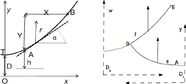 Catenary properties for one (left) and two (right) wires