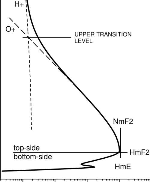 small resolution of a two scale electron density profile solid line the topside part obtained
