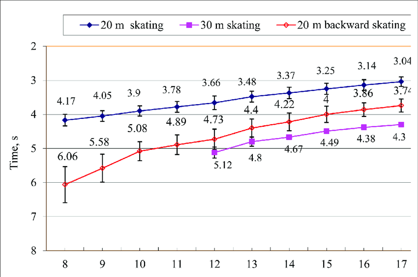 hockey player diagram 2003 lancer es wiring changes in results of various skating tests for ice players aged 8 17