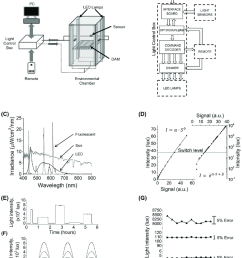 illumination system and its characteristic a schematic of the experimental setup and the [ 850 x 1066 Pixel ]