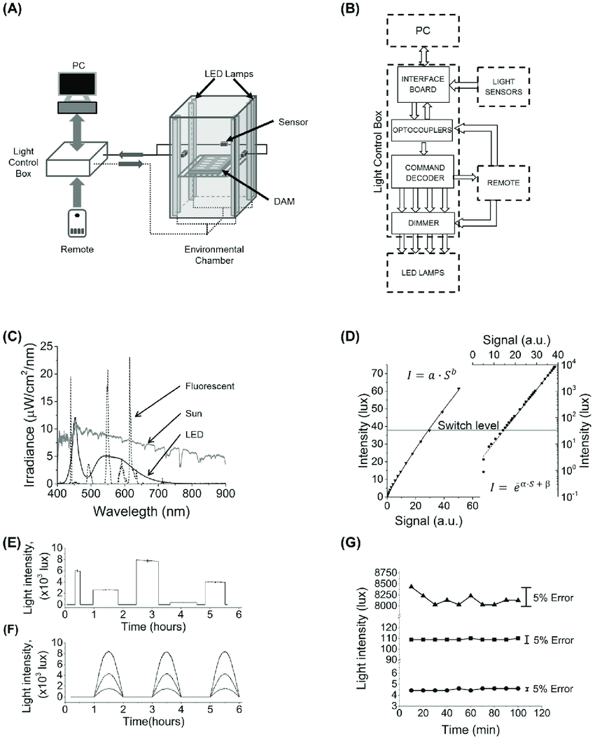 medium resolution of illumination system and its characteristic a schematic of the experimental setup and the