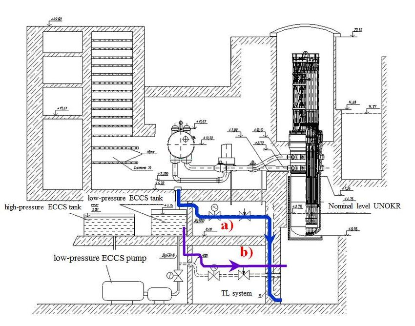 Process flow chart of water supply into room А005