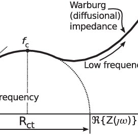 Randles model and Nyquist diagram of the complex impedance