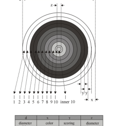 the 1 10 scoring zone target face according to world archery federation rule book [ 850 x 1146 Pixel ]