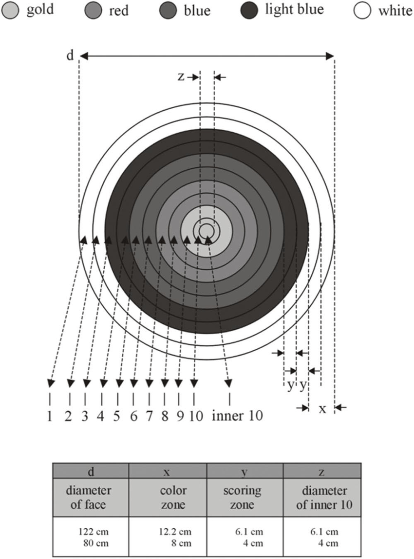hight resolution of the 1 10 scoring zone target face according to world archery federation rule book