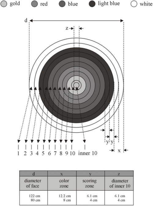 small resolution of the 1 10 scoring zone target face according to world archery federation rule book