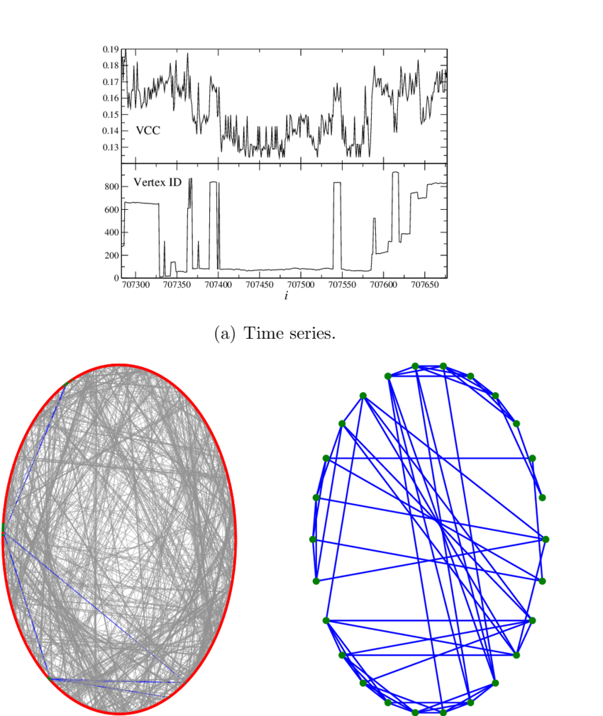 hight resolution of results obtained for ws model with p 0 1 a fragment of the vcc time