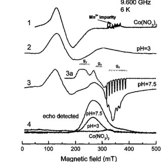 Ground state level splitting of Co 2? (S = 3/2) complexes