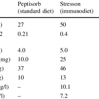 (PDF) Perioperative Immunonutrition in Surgical Cancer