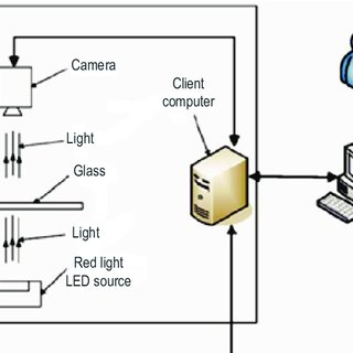 (PDF) The essence and applications of machine vision
