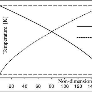 (PDF) Dynamic Programming Approaches to the Hamilton