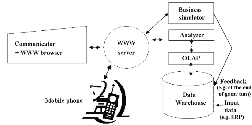 The architecture of the Web-based decision support system