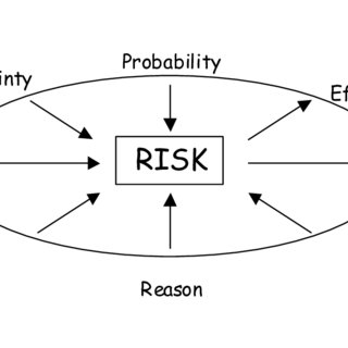 Example CEDAC diagram of interdependencies between risk