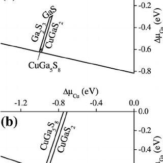 The stability regions for ͑ a ͒ CuGa 5 S 8 and ͑ b ͒ CuGa