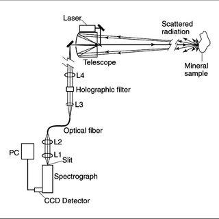(PDF) Remote Raman Spectroscopy for Planetary Exploration