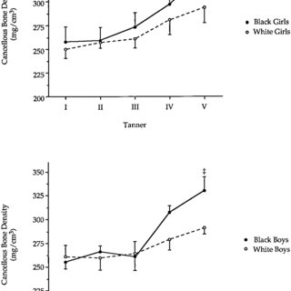 (PDF) Differential Effect of Race on the Axial and