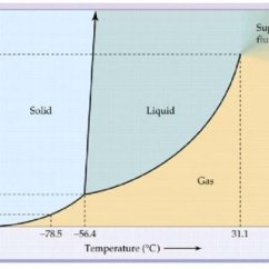 Co2 Pressure Temperature Phase Diagram 2006 Bmw X5 Radio Wiring And For This Download
