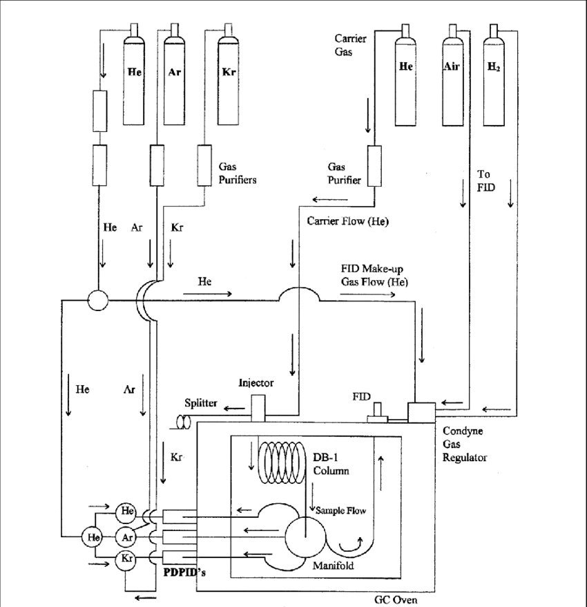 Block diagram of a GC system using He-, Ar-, and Kr-PDPIDs