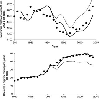 (PDF) Effect of the California Tobacco Control Program on