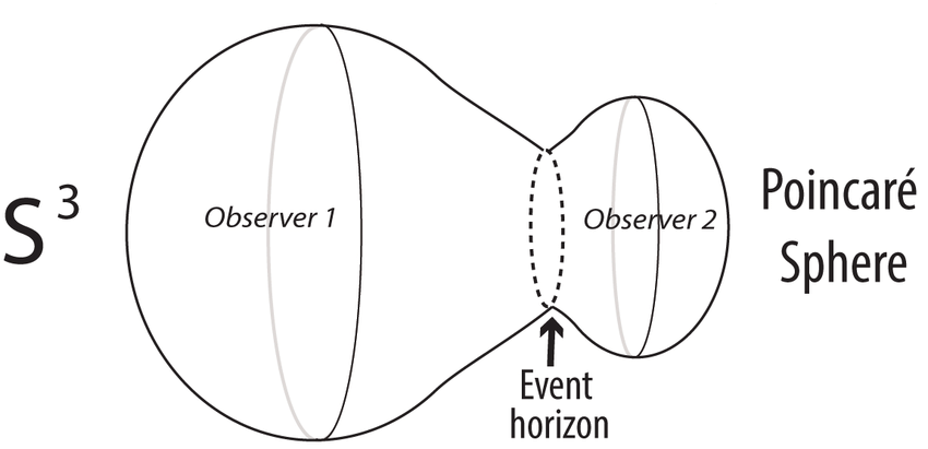 Observer 1 in S 3 and Observer 2 in the Poincaré