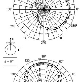 Geometrical characteristics of (a) normal mode helical