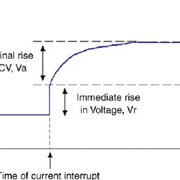 Sketch graph of voltage against time for a fuel cell after